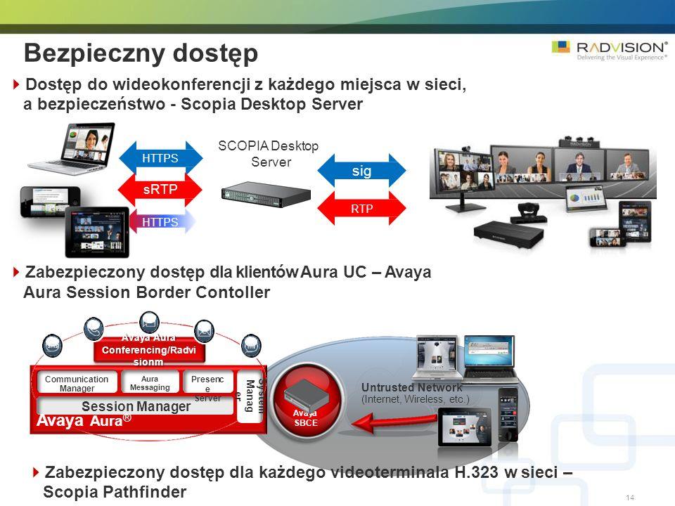 14 Bezpieczny dostęp Dostęp do wideokonferencji z każdego miejsca w sieci, a bezpieczeństwo - Scopia Desktop Server sRTP RTP HTTPS Zabezpieczony dostę