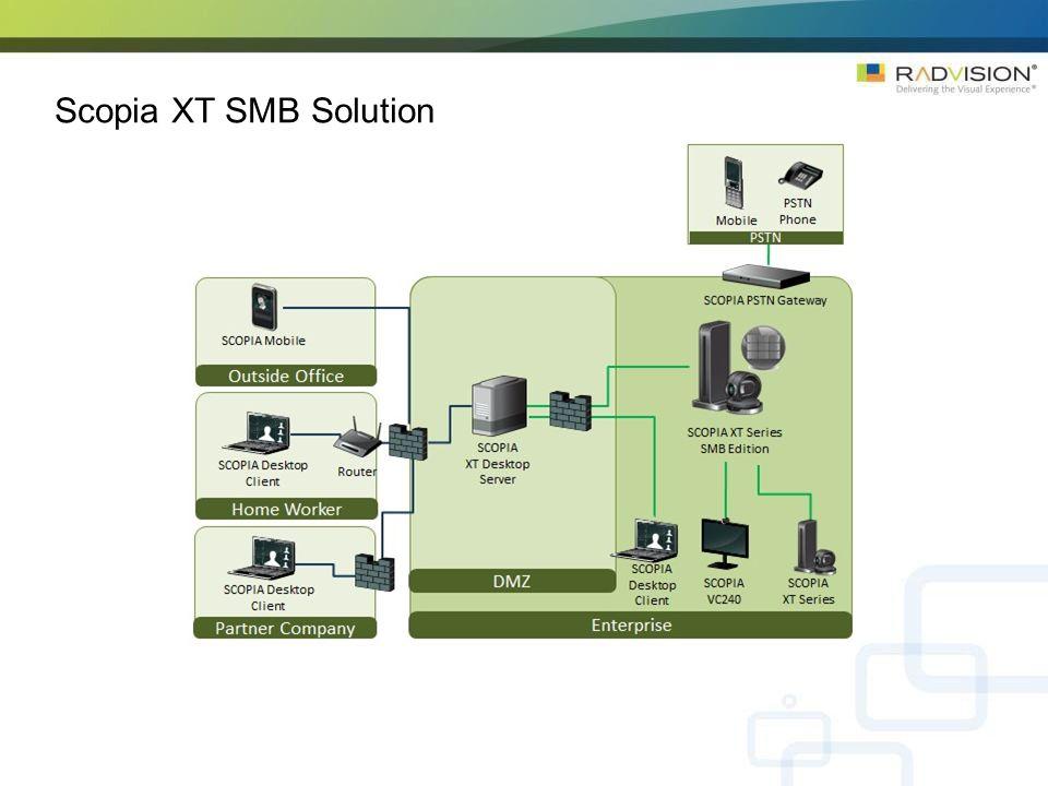 Scopia XT SMB Solution