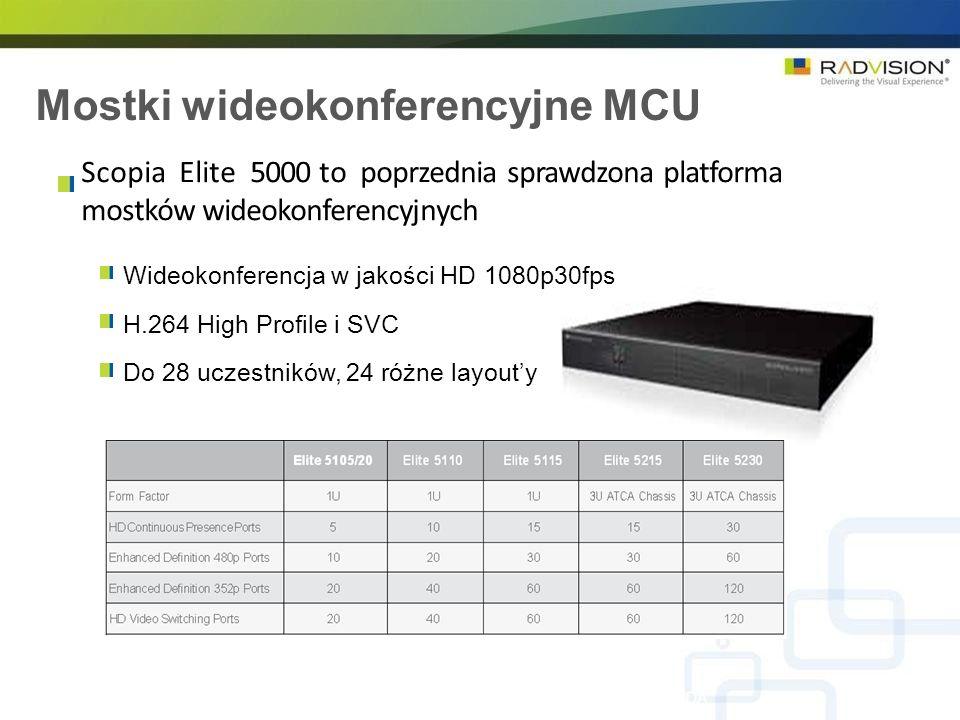 Mostki wideokonferencyjne MCU RADVISION Confidential – Do not disclose without NDA Scopia Elite 5000 to poprzednia sprawdzona platforma mostków wideokonferencyjnych Wideokonferencja w jakości HD 1080p30fps H.264 High Profile i SVC Do 28 uczestników, 24 różne layouty