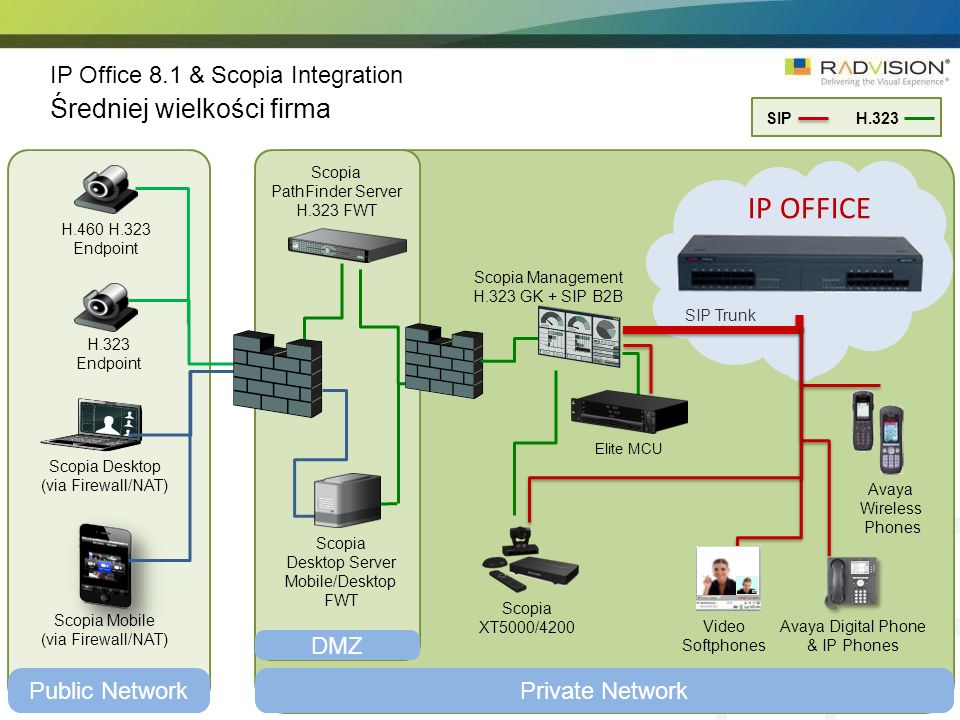Scopia Desktop (via Firewall/NAT) Scopia XT5000/4200 Private NetworkPublic Network DMZ H.460 H.323 Endpoint H.323 Endpoint Scopia PathFinder Server H.