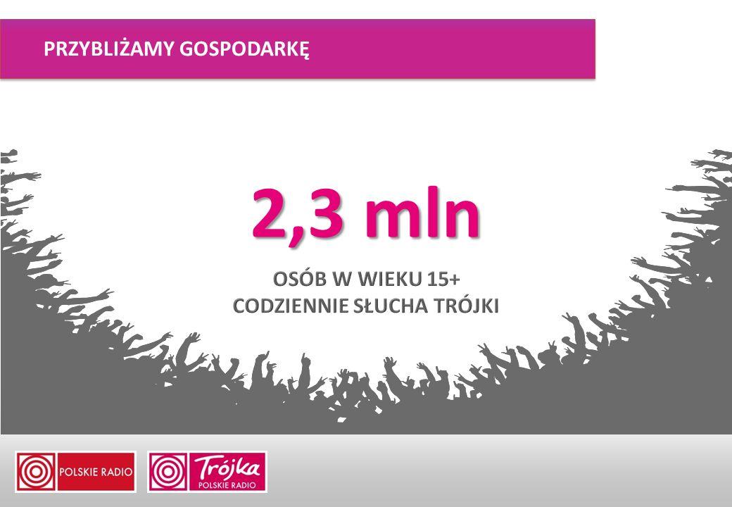 Istotną częścią strategii informacyjnej Naczelnej Redakcji Gospodarczej Polskiego Radia jest, działający od stycznia w nowej formie, serwis gospodarka.polskieradio.pl.