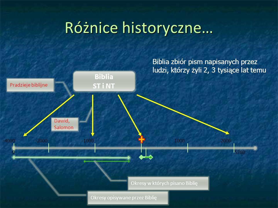 Różnice historyczne… -2000-100010002000-4000 05760 Okresy opisywane przez Biblię Okresy w których pisano Biblię Pradzieje biblijne Dawid, Salomon Biblia zbiór pism napisanych przez ludzi, którzy żyli 2, 3 tysiące lat temu Biblia ST i NT