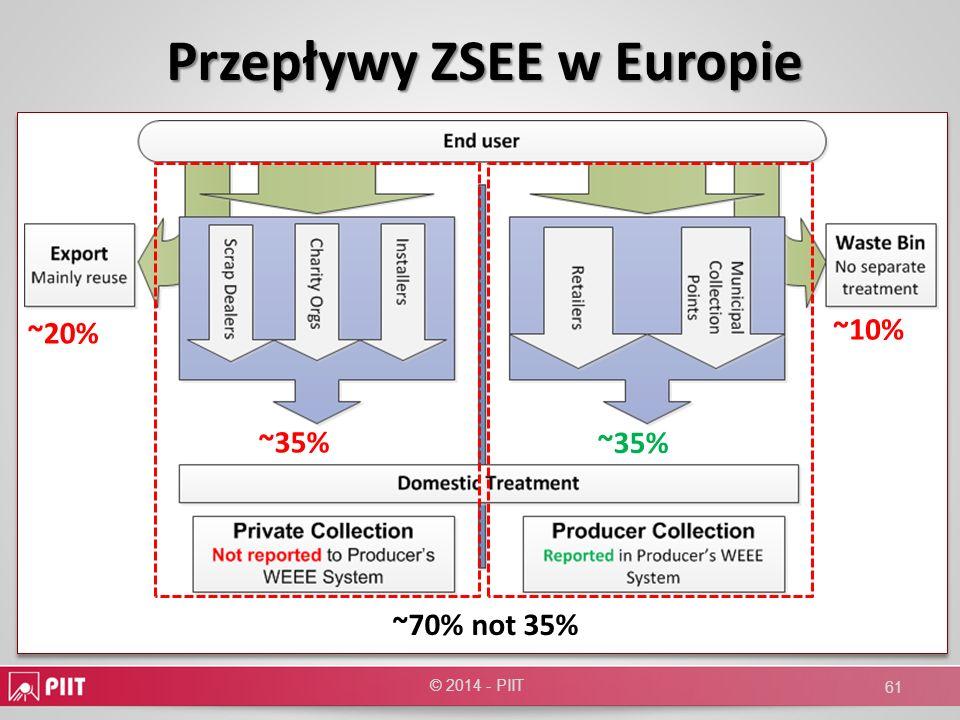 © 2014 - PIIT Przepływy ZSEE w Europie ~35% ~20% ~10% ~70% not 35% 61
