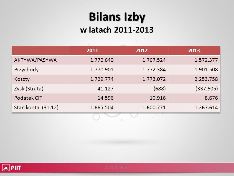 Bilans Izby Bilans Izby w latach 2011-2013 © 2014 - PIIT 9