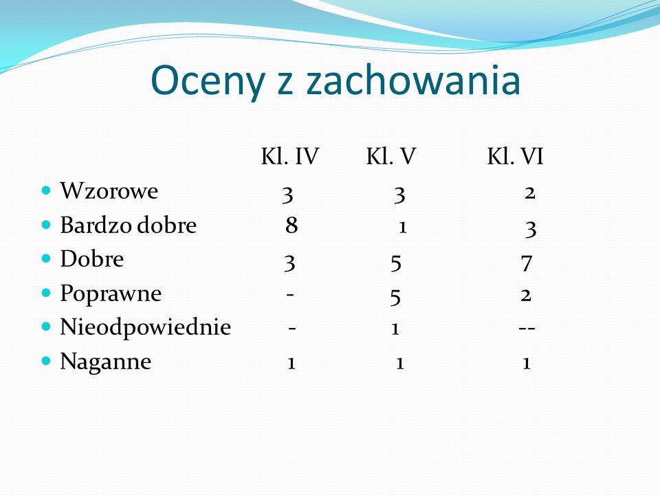 Oceny z zachowania Kl. IV Kl. V Kl. VI Wzorowe 3 3 2 Bardzo dobre 8 1 3 Dobre 3 5 7 Poprawne - 5 2 Nieodpowiednie - 1 -- Naganne 1 1 1