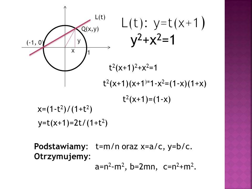 (-1, 0) Q(x,y) L(t) y 2 +x 2 =1 t 2 (x+1) 2 +x 2 =1 t 2 (x+1)(x+1 )= 1-x 2 =(1-x)(1+x) t 2 (x+1)=(1-x) x=(1-t 2 )/(1+t 2 ) y=t(x+1)=2t/(1+t 2 ) Podsta