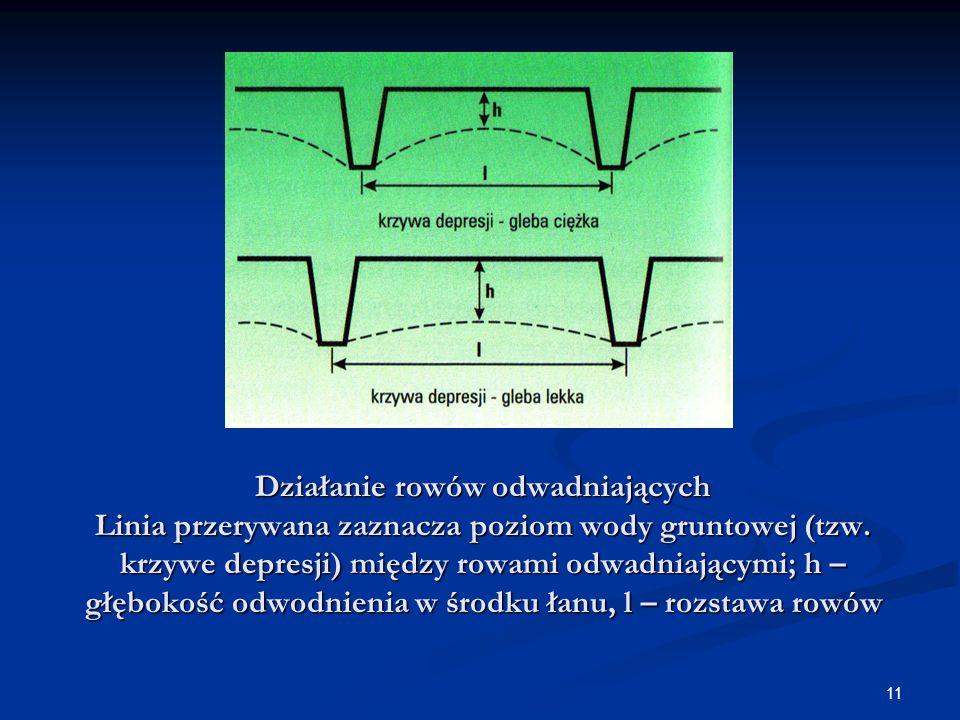 11 Działanie rowów odwadniających Linia przerywana zaznacza poziom wody gruntowej (tzw. krzywe depresji) między rowami odwadniającymi; h – głębokość o