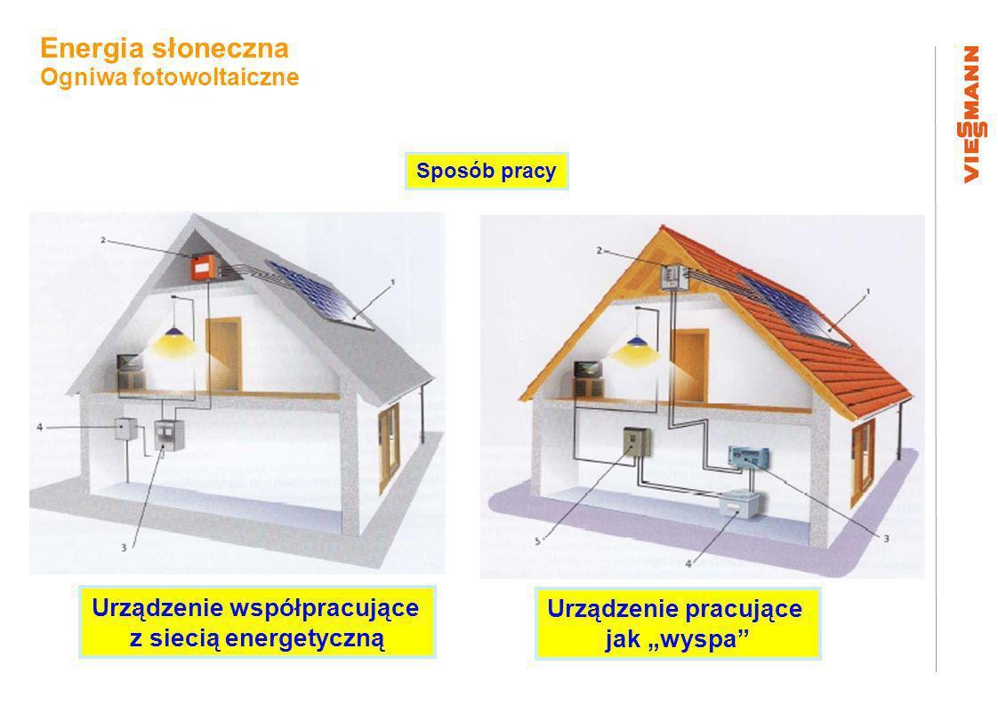 Urządzenie współpracujące z siecią energetyczną Urządzenie pracujące jak wyspa Sposób pracy Energia słoneczna Ogniwa fotowoltaiczne