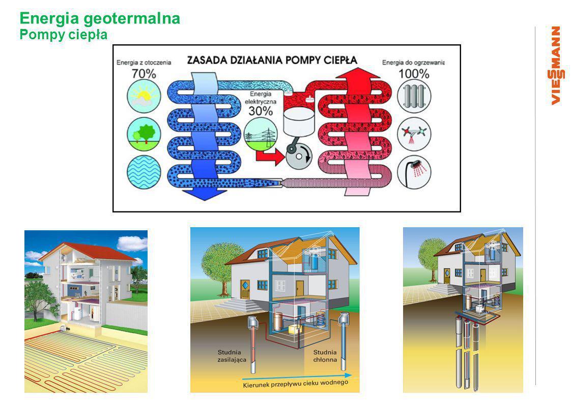 Energia geotermalna Pompy ciepła Źródło ; Inproel-3
