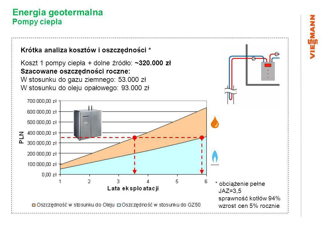 Krótka analiza kosztów i oszczędności * Koszt 1 pompy ciepła + dolne źródło: ~320.000 zł Szacowane oszczędności roczne: W stosunku do gazu ziemnego: 53.000 zł W stosunku do oleju opałowego: 93.000 zł * obciążenie pełne JAZ=3,5 sprawność kotłów 94% wzrost cen 5% rocznie Energia geotermalna Pompy ciepła