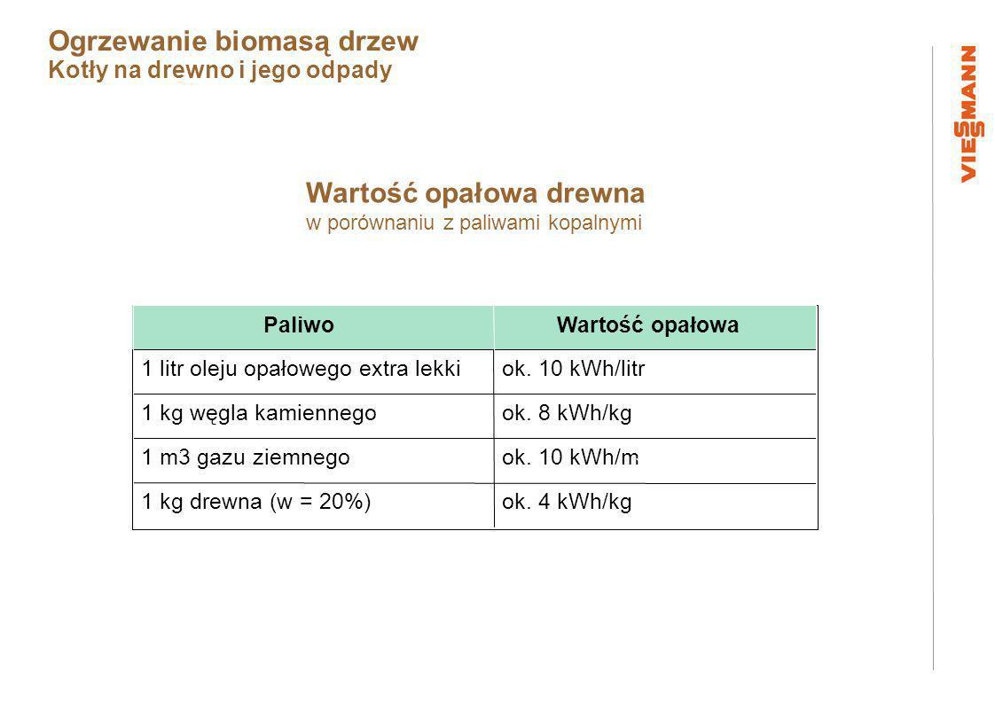 Wartość opałowa drewna w porównaniu z paliwami kopalnymi ok.