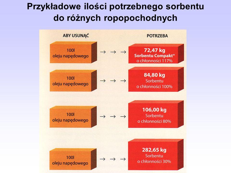 Przykładowe ilości potrzebnego sorbentu do różnych ropopochodnych