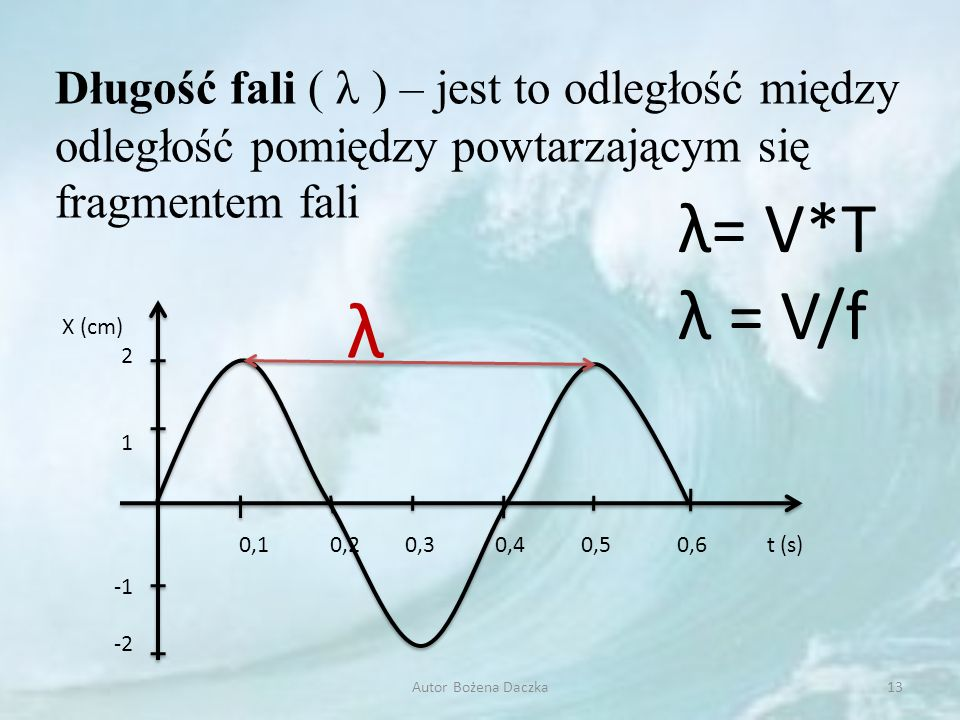 X (cm) 2 1 -2 t (s) 0,1 0,2 0,3 0,4 0,5 0,6 Długość fali ( λ ) – jest to odległość między odległość pomiędzy powtarzającym się fragmentem fali λ λ= V*