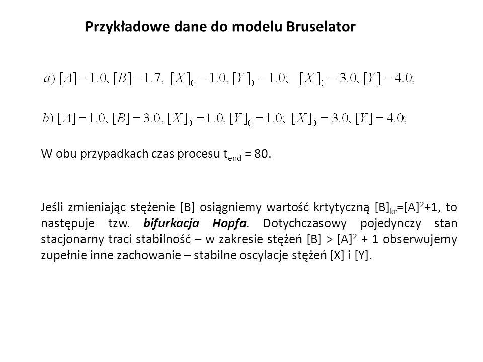 Przykładowe dane do modelu Bruselator W obu przypadkach czas procesu t end = 80. Jeśli zmieniając stężenie [B] osiągniemy wartość krtytyczną [B] kr =[