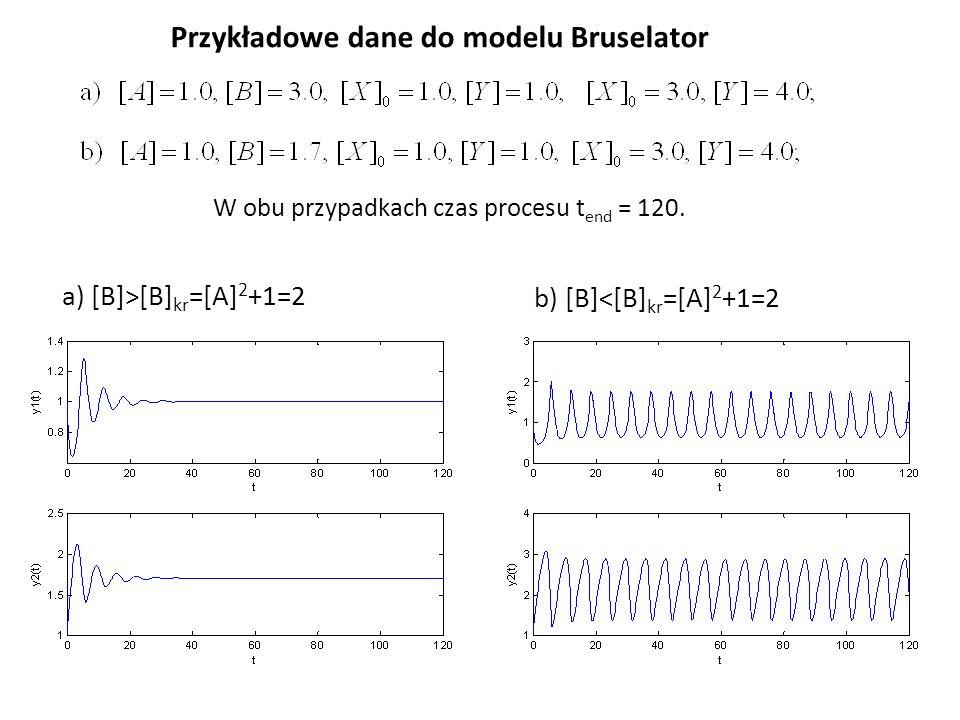 Przykładowe dane do modelu Bruselator W obu przypadkach czas procesu t end = 120. a) [B]>[B] kr =[A] 2 +1=2 b) [B]<[B] kr =[A] 2 +1=2