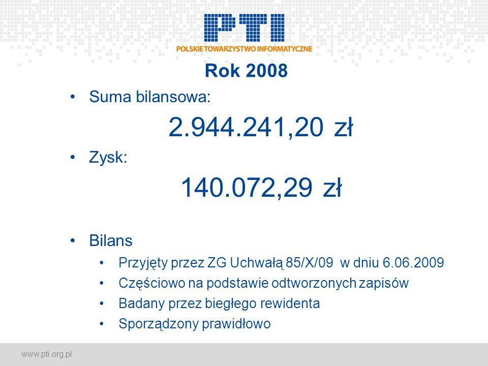 www.pti.org.pl Rok 2008 Suma bilansowa: 2.944.241,20 zł Zysk: 140.072,29 zł Bilans Przyjęty przez ZG Uchwałą 85/X/09 w dniu 6.06.2009 Częściowo na podstawie odtworzonych zapisów Badany przez biegłego rewidenta Sporządzony prawidłowo