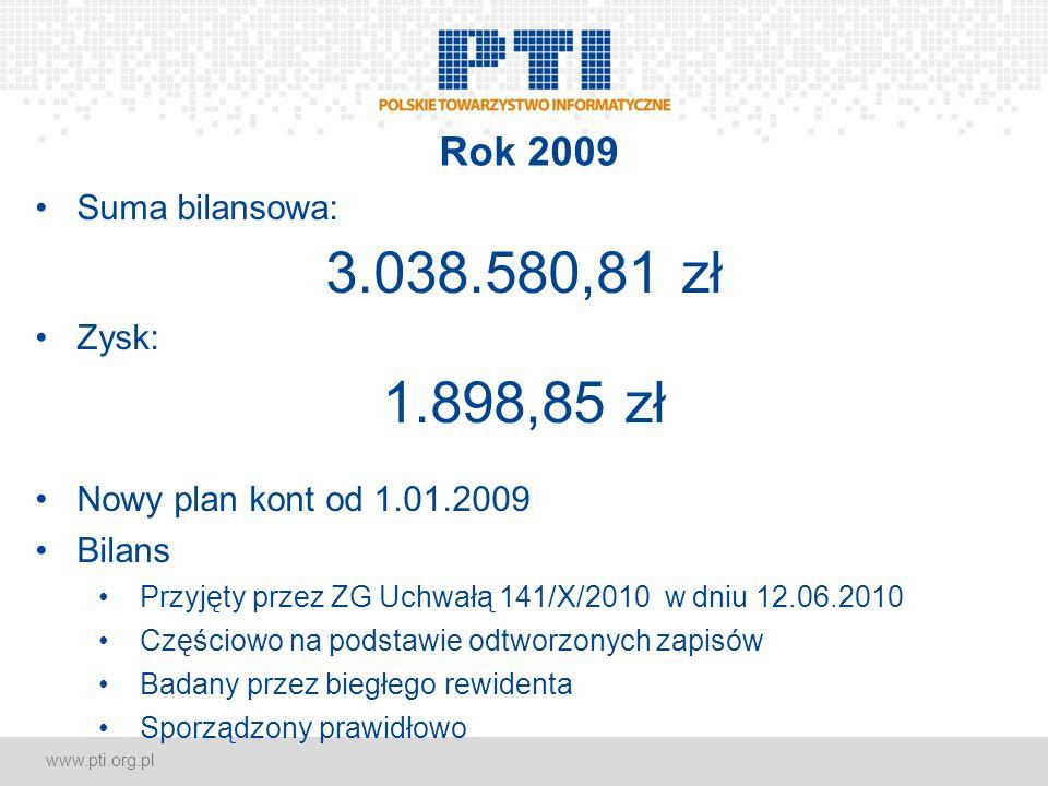 www.pti.org.pl Rok 2009 Suma bilansowa: 3.038.580,81 zł Zysk: 1.898,85 zł Nowy plan kont od 1.01.2009 Bilans Przyjęty przez ZG Uchwałą 141/X/2010 w dn