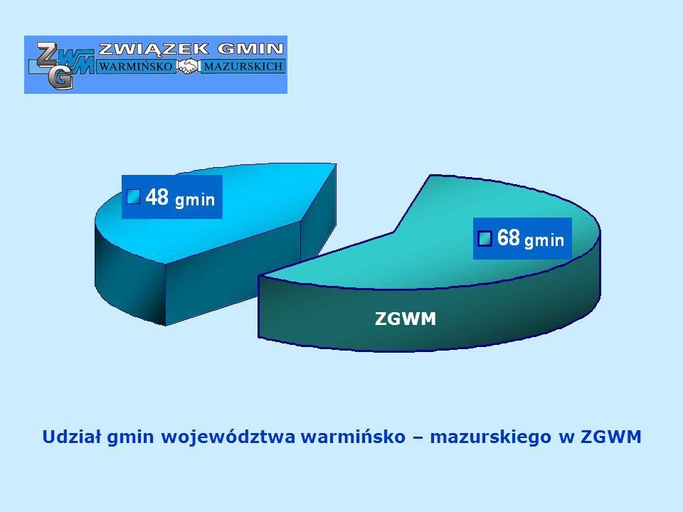 Udział gmin województwa warmińsko – mazurskiego w ZGWM ZGWM