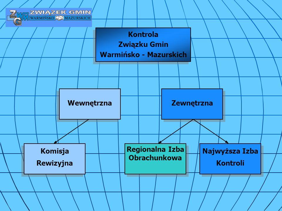 Regionalna Izba Obrachunkowa Najwyższa Izba Kontroli Wewnętrzna Komisja Rewizyjna Zewnętrzna Kontrola Związku Gmin Warmińsko - Mazurskich Kontrola Związku Gmin Warmińsko - Mazurskich