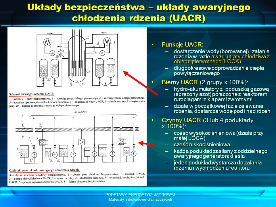 PODSTAWY ENERGETYKI JĄDROWEJ Materiały szkoleniowe dla nauczycieli Układy bezpieczeństwa – układy awaryjnego chłodzenia rdzenia (UACR) Funkcje UACR:Funkcje UACR: –dostarczenie wody (borowanej) i zalanie rdzenia w razie awarii utraty chłodziwa z obiegu pierwotnego (LOCA) –długookresowe odprowadzanie ciepła powyłączeniowego Bierny UACR (2 grupy x 100%):Bierny UACR (2 grupy x 100%): –hydro-akumulatory z poduszką gazową (sprężony azot) połączone z reaktorem rurociągami z klapami zwrotnymi –działa w początkowej fazie zalewania rdzenia, dostarcza wodę pod i nad rdzeń Czynny UACR (3 lub 4 podukłady x 100%):Czynny UACR (3 lub 4 podukłady x 100%): –część wysokociśnieniowa (działa przy małej LOCA) –cześć niskociśnieniowa –każda podukład zasilany z oddzielnego awaryjnego generatora diesla –jeden podukład wystarcza do zalania rdzenia i wychłodzenia reaktora