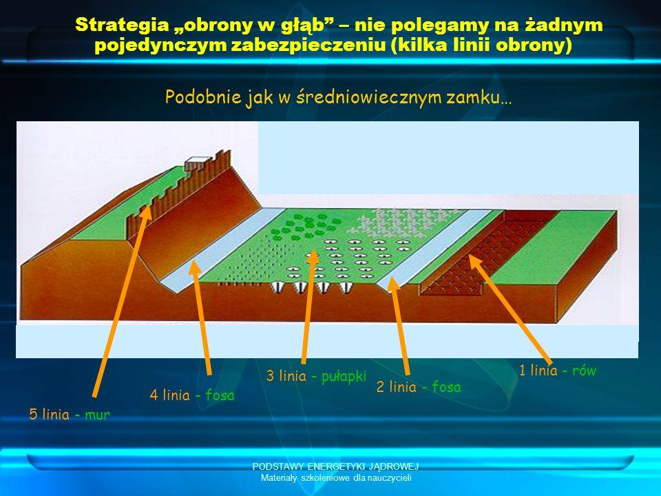 PODSTAWY ENERGETYKI JĄDROWEJ Materiały szkoleniowe dla nauczycieli Strategia obrony w głąb – nie polegamy na żadnym pojedynczym zabezpieczeniu (kilka linii obrony) Podobnie jak w średniowiecznym zamku… 5 linia - mur 4 linia - fosa 3 linia - pułapki 2 linia - fosa 1 linia - rów