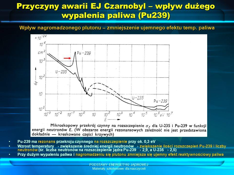 PODSTAWY ENERGETYKI JĄDROWEJ Materiały szkoleniowe dla nauczycieli Przyczyny awarii EJ Czarnobyl – wpływ dużego wypalenia paliwa (Pu239) Pu-239 ma rezonans przekroju czynnego na rozszczepienie przy ok.