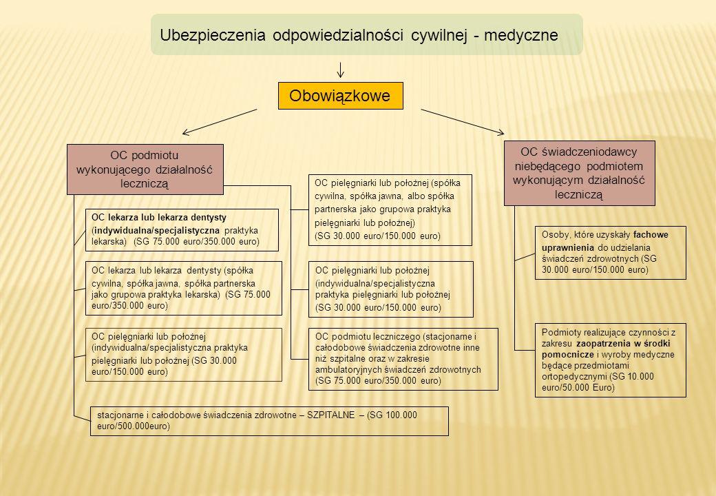 Obowiązkowe OC podmiotu wykonującego działalność leczniczą OC świadczeniodawcy niebędącego podmiotem wykonującym działalność leczniczą Ubezpieczenia o