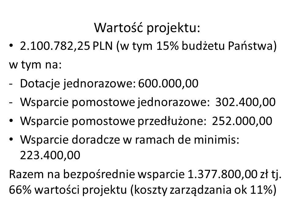 Wartość projektu: 2.100.782,25 PLN (w tym 15% budżetu Państwa) w tym na: -Dotacje jednorazowe: 600.000,00 -Wsparcie pomostowe jednorazowe: 302.400,00