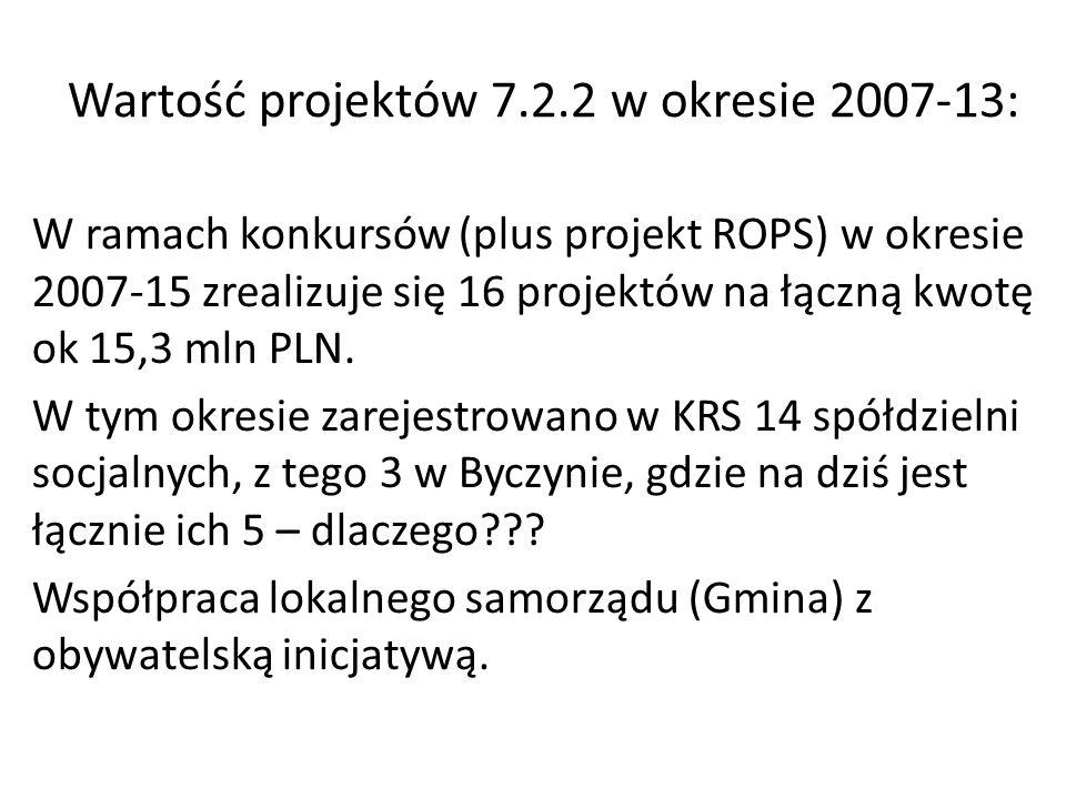 Wartość projektów 7.2.2 w okresie 2007-13: W ramach konkursów (plus projekt ROPS) w okresie 2007-15 zrealizuje się 16 projektów na łączną kwotę ok 15,