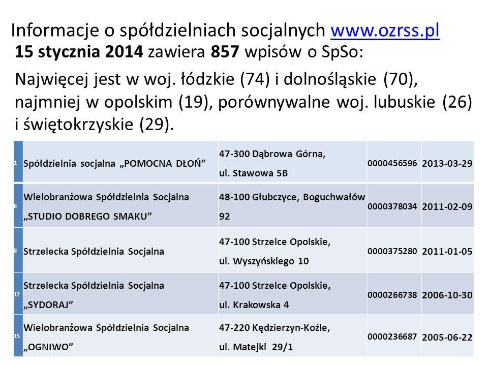 Informacje o spółdzielniach socjalnych www.ozrss.plwww.ozrss.pl 15 stycznia 2014 zawiera 857 wpisów o SpSo: Najwięcej jest w woj. łódzkie (74) i dolno