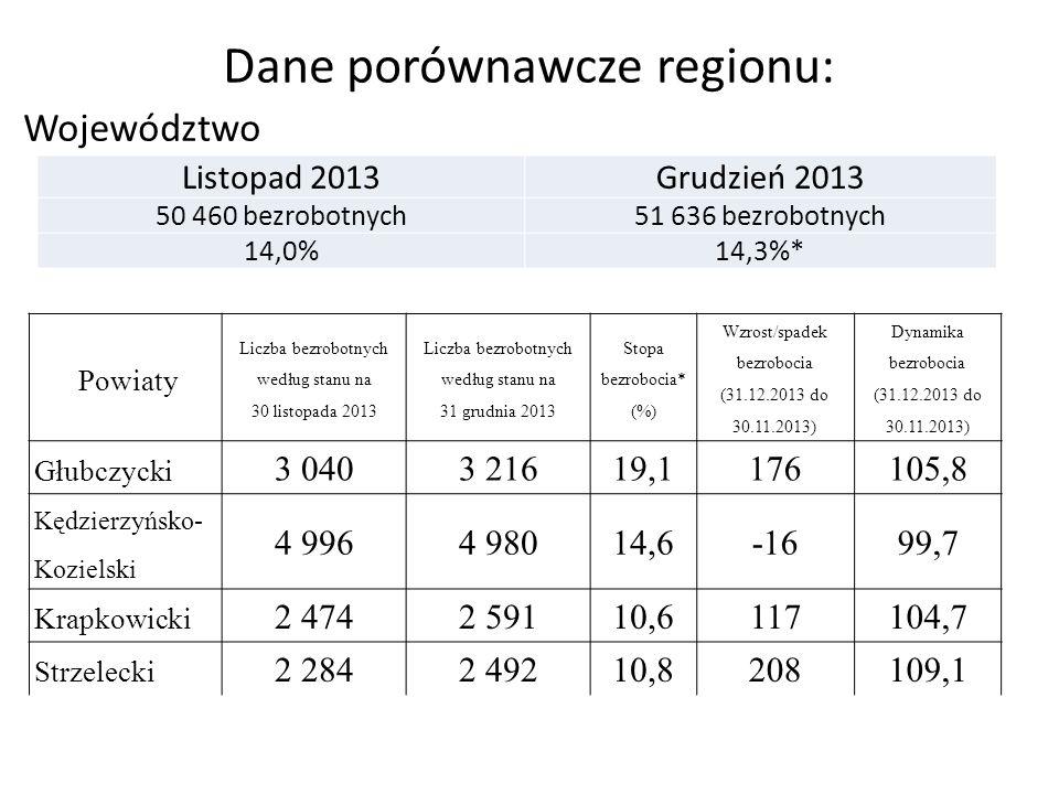 Dane porównawcze regionu: Województwo Listopad 2013Grudzień 2013 50 460 bezrobotnych51 636 bezrobotnych 14,0%14,3%* Powiaty Liczba bezrobotnych według