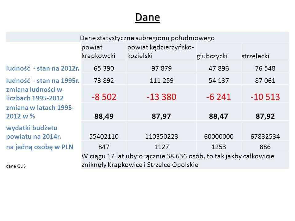 Dane Dane statystyczne subregionu południowego powiat krapkowcki powiat kędzierzyńsko- kozielskigłubczyckistrzelecki ludność - stan na 2012r.65 39097