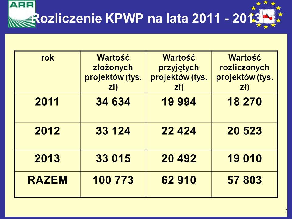 2 Rozliczenie KPWP na lata 2011 - 2013 rokWartość złożonych projektów (tys. zł) Wartość przyjętych projektów (tys. zł) Wartość rozliczonych projektów