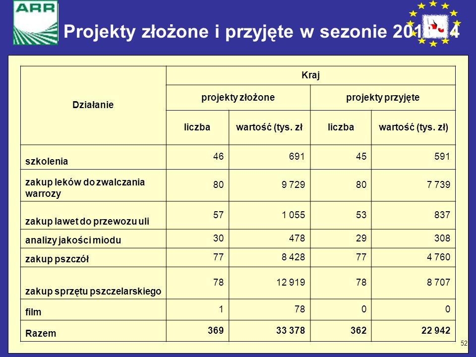 52 Projekty złożone i przyjęte w sezonie 2013/14 Działanie Kraj projekty złożoneprojekty przyjęte liczbawartość (tys. złliczbawartość (tys. zł) szkole