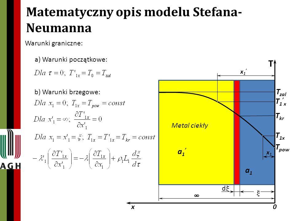 Matematyczny opis modelu Stefana- Neumanna a) Warunki początkowe: b) Warunki brzegowe: Warunki graniczne: T T zal Metal ciekły d T kr T pow T 1x a 1 a1a1 x1x1 x 1 x0