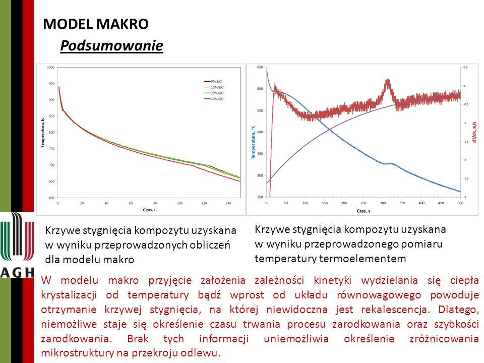 MODEL MAKRO Podsumowanie Krzywe stygnięcia kompozytu uzyskana w wyniku przeprowadzonych obliczeń dla modelu makro Krzywe stygnięcia kompozytu uzyskana w wyniku przeprowadzonego pomiaru temperatury termoelementem W modelu makro przyjęcie założenia zależności kinetyki wydzielania się ciepła krystalizacji od temperatury bądź wprost od układu równowagowego powoduje otrzymanie krzywej stygnięcia, na której niewidoczna jest rekalescencja.