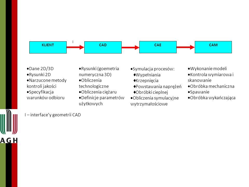 I KLIENTCAD CAECAM Dane 2D/3D Rysunki 2D Narzucone metody kontroli jakości Specyfikacja warunków odbioru Rysunki (goemetria numeryczna 3D) Obliczenia technologiczne Obliczenia ciężaru Definicje parametrów użytkowych Symulacja procesów: Wypełniania Krzepnięcia Powstawania naprężeń Obróbki cieplnej Obliczenia symulacyjne wytrzymałościowe Wykonanie modeli Kontrola wymiarowa i skanowanie Obróbka mechaniczna Spawanie Obróbka wykańczająca I – interfacey geometrii CAD
