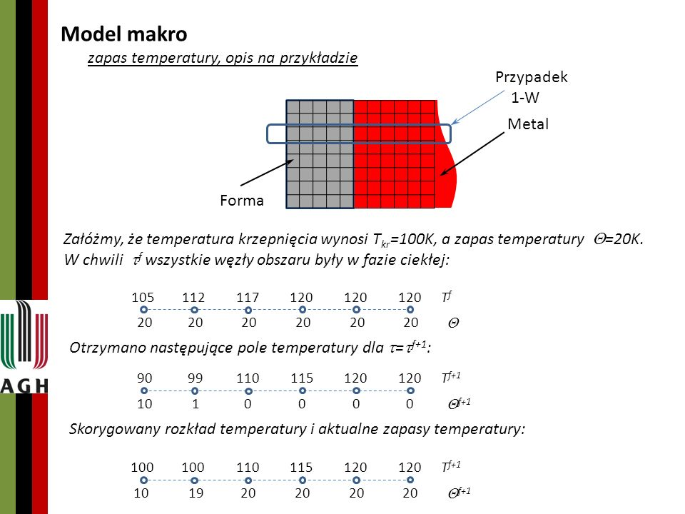 Model makro zapas temperatury, opis na przykładzie Załóżmy, że temperatura krzepnięcia wynosi T kr =100K, a zapas temperatury =20K.