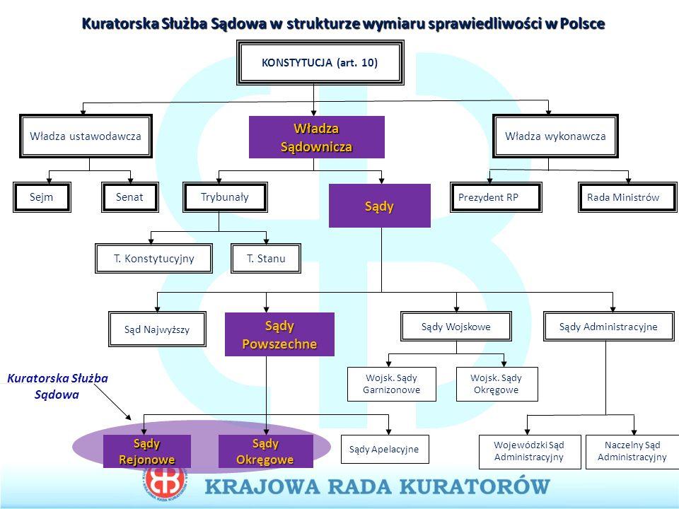 Kuratorska Służba Sądowa w Polsce 518zespołów 518 zespołów 5207,5etatów kuratorów, 5207,5 etatów kuratorów, w tym kadra zarządcza: 93kuratorów okręgowych (i zastępców) 93 kuratorów okręgowych (i zastępców) Kuratorzy rodzinni w sądach rejonowych: 1977 zawodowych 13242 1977 zawodowych + 13242 społecznych Kuratorzy dla dorosłych w sądach rejonowych: 3137,517943 3137,5 zawodowych + 17943 społecznych 395,66 urzędników (238 w pełnym wymiarze czasu pracy)