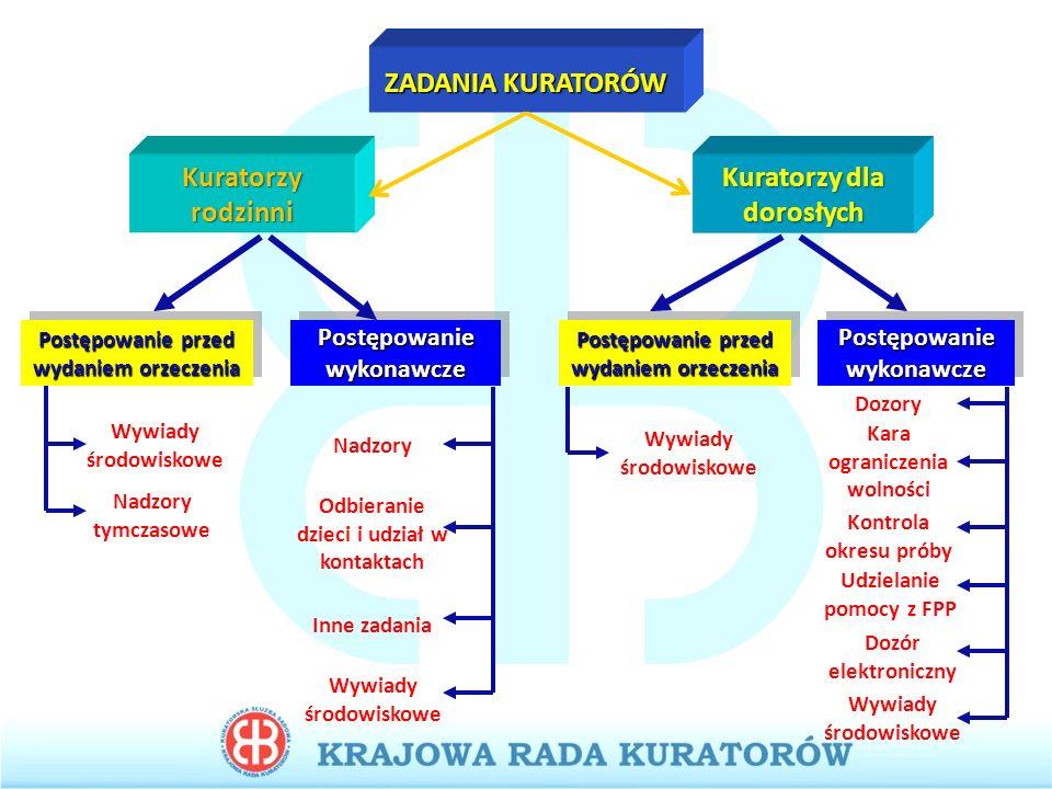 Sprawy i wywiady kuratorów dla dorosłych Sprawy i wywiady kuratorów dla dorosłych w latach 2003 - 2011