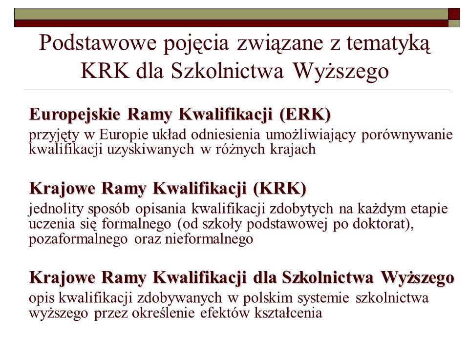 Europejskie Ramy Kwalifikacji (ERK) Odniesienia kwalifikacji pomiędzy krajami za pomocą ERK POZIOM 10 POZIOM 9 POZIOM 8 POZIOM 7 POZIOM 6 POZIOM 5 POZIOM 4 POZIOM 3 POZIOM 2 POZIOM 1 KRK w kraju X POZIOM 8 POZIOM 7 POZIOM 6 POZIOM 5 POZIOM 4 POZIOM 3 POZIOM 2 POZIOM 1 KRK w kraju Y POZIOM 8 POZIOM 7 POZIOM 6 POZIOM 5 POZIOM 4 POZIOM 3 POZIOM 2 POZIOM 1 ERK