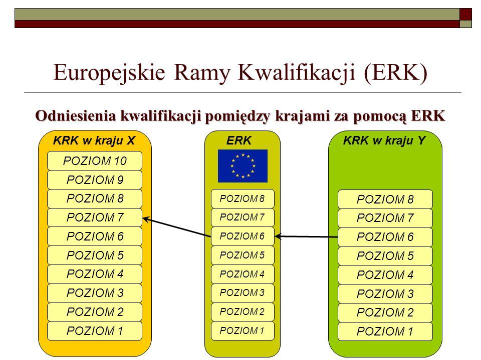 Europejskie Ramy Kwalifikacji (ERK) Odniesienia kwalifikacji pomiędzy krajami za pomocą ERK POZIOM 10 POZIOM 9 POZIOM 8 POZIOM 7 POZIOM 6 POZIOM 5 POZ