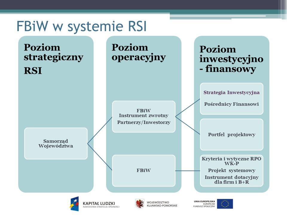 FBiW w systemie RSI Poziom inwestycyjno - finansowy Poziom operacyjny Poziom strategiczny RSI Samorząd Województwa FBiW Instrument zwrotny Partnerzy/Inwestorzy Strategia Inwestycyjna Pośrednicy Finansowi Portfel projektowyFBiW Kryteria i wytyczne RPO WK-P Projekt systemowy Instrument dotacyjny dla firm i B+R