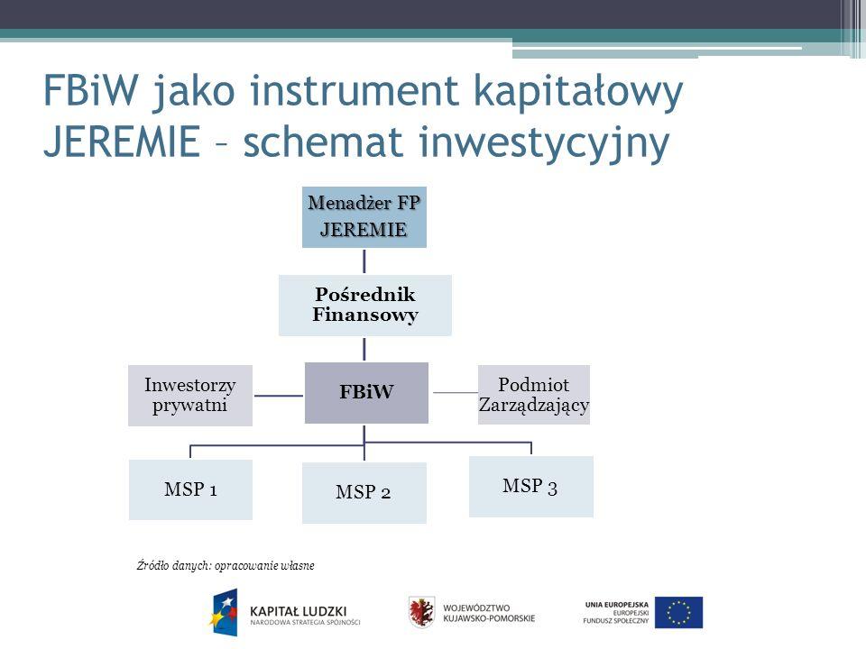 FBiW jako instrument kapitałowy JEREMIE – schemat inwestycyjny Menadżer FP JEREMIE MSP 1 MSP 2 MSP 3 Inwestorzy prywatni Pośrednik Finansowy FBiW Podmiot Zarządzający Źródło danych: opracowanie własne