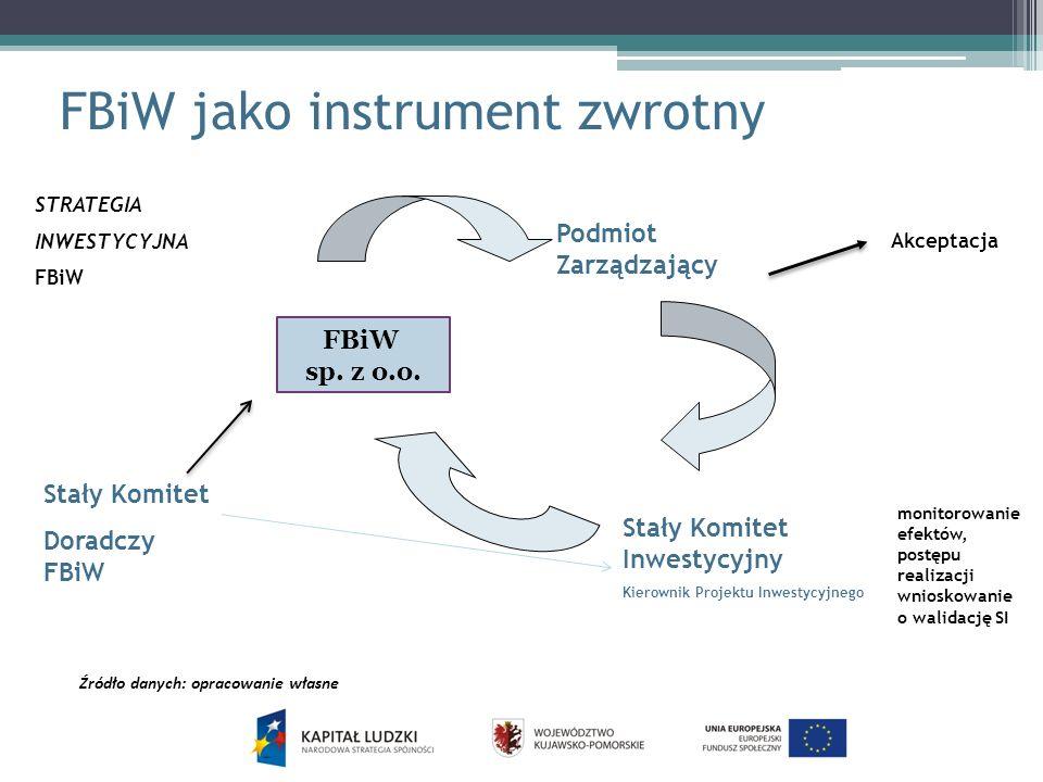 FBiW jako instrument zwrotny c.d.