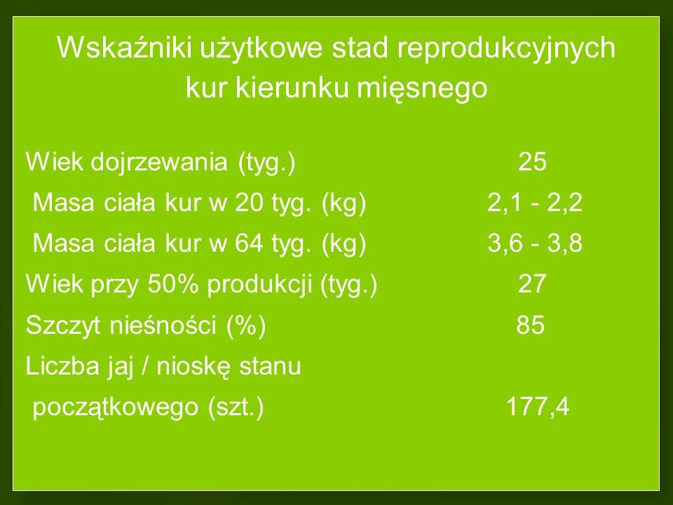 Linia kur ISA White ISA Brown Liczba jaj na nioskę (szt.) 352 351 Masa jaj na nioskę (kg) 21,8 22,1 Dzienne spożycie paszy (g) 110 111 Zużycie paszy (