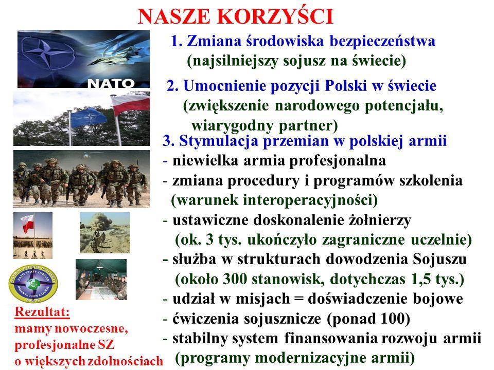 NASZE KORZYŚCI 1. Zmiana środowiska bezpieczeństwa (najsilniejszy sojusz na świecie) 2. Umocnienie pozycji Polski w świecie (zwiększenie narodowego po