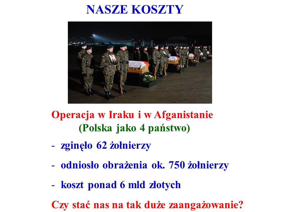 NASZE KOSZTY Operacja w Iraku i w Afganistanie (Polska jako 4 państwo) - zginęło 62 żołnierzy - odniosło obrażenia ok. 750 żołnierzy - koszt ponad 6 m