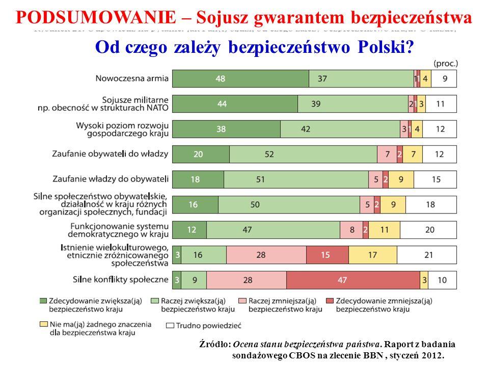 PODSUMOWANIE – Sojusz gwarantem bezpieczeństwa Źródło: Ocena stanu bezpieczeństwa państwa. Raport z badania sondażowego CBOS na zlecenie BBN, styczeń