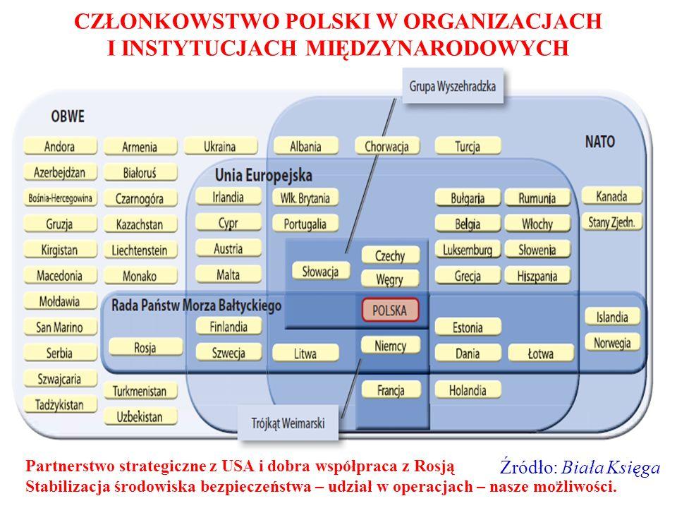 CZŁONKOWSTWO POLSKI W ORGANIZACJACH I INSTYTUCJACH MIĘDZYNARODOWYCH Źródło: Biała Księga Partnerstwo strategiczne z USA i dobra współpraca z Rosją Sta